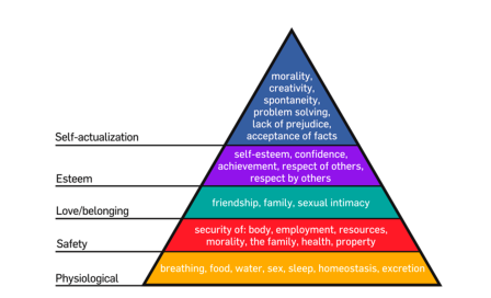 Maslow's pyramid of needs - Picture Wikipedia
